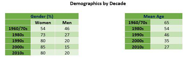 demographics by gender and mean age